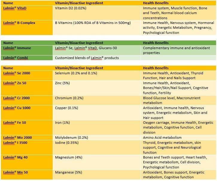 Premium nutritional yeast
