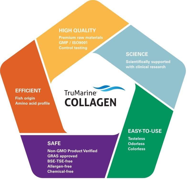 TruMarine collagen