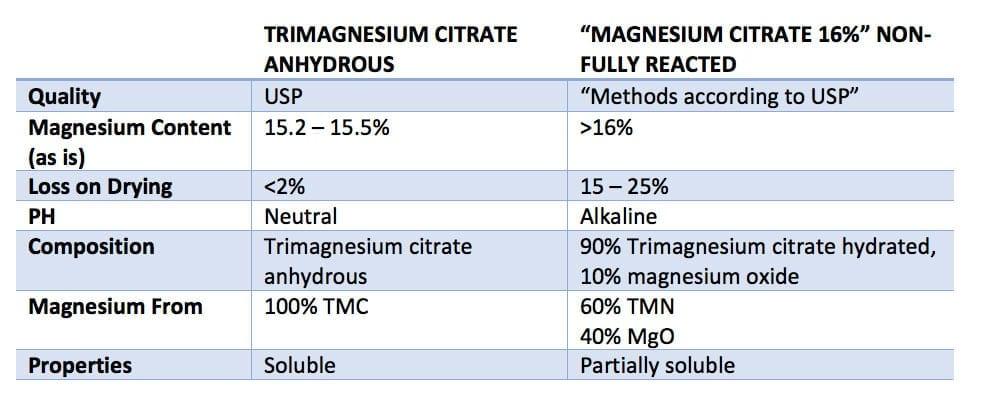 Trimagnesium chart